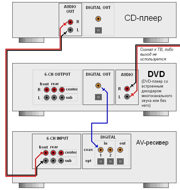 Остальные компоненты (караоке